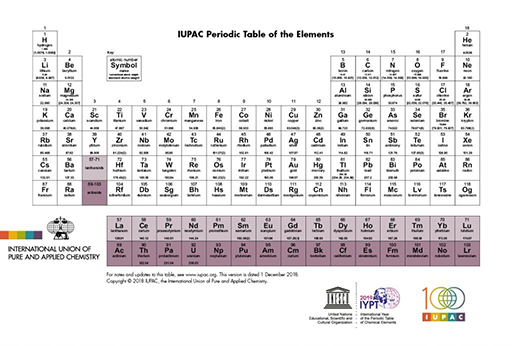 Periodic Table reduced